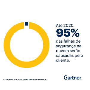 O Gartner prevê que, até 2020, 95% das falhas de segurança na cloud serão causadas pelo cliente.