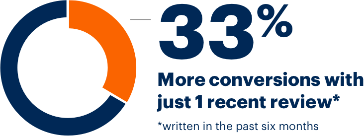 33% more conversions with just 1 recent review