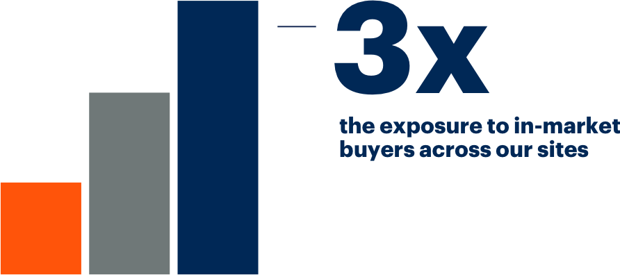 3x the exposure to in-market buyers across our sites.