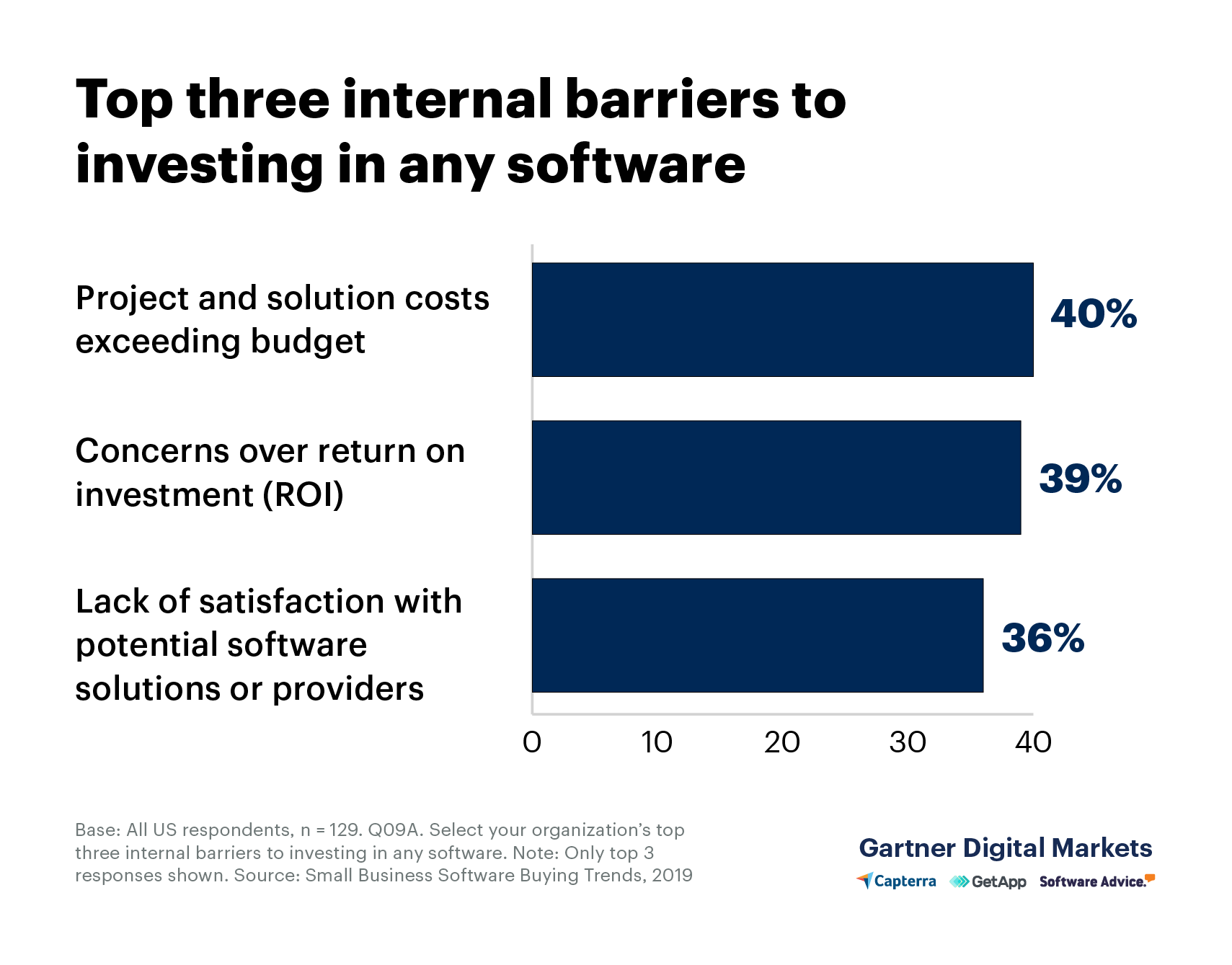 A bar graph displaying the top three internal barriers to investing any softwarae: Project solution costs exceeding budget, concerns over return on investment (ROI), and lack of satisfaction with potential software solutions or providers.