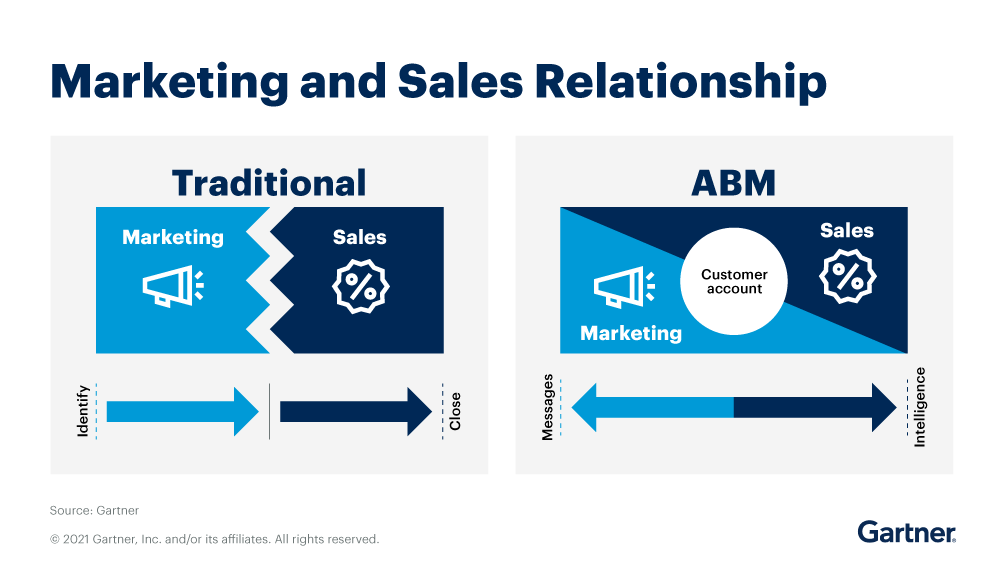 A B2B Account-Based Marketing Refresher for Software Marketers