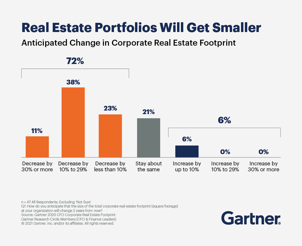 Real estate portfolios will get smaller - a graph showing the anticipated change in corporate real estate footprint shows 72% of portfolios will decrease.