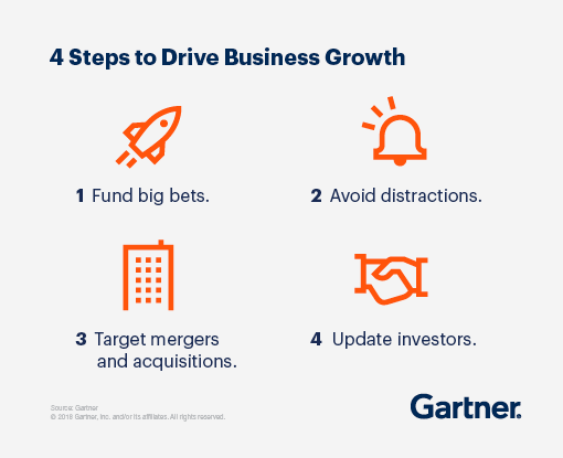Graphic displaying the 4 Steps to Drive Business Growth: 1. Fund big bets, 2. Avoid distractions, 3. Target mergers and acquisitions, and 4. Update investors.