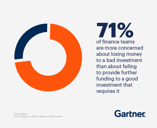 71% of finance teams are more concerned about losing money to a bad investment than about failing to provide further funding to a good investment that requires it