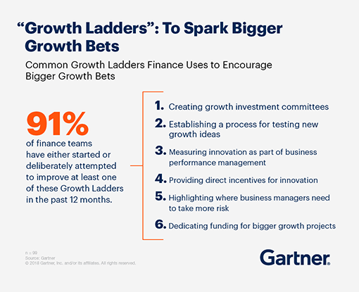91% of finance teams have either started or deliberately attempted to improve at least one of these Growth Ladders in the past 12 months: 1. Creating growth investment committees, 2. establishing a process for testing new growth ideas, 3. measuring innovation as part of business performance management, 4. providing direct incentives for innovation 5. Highlighting where business managers need to take more risk, 6. Dedicating funding for bigger growth projects.