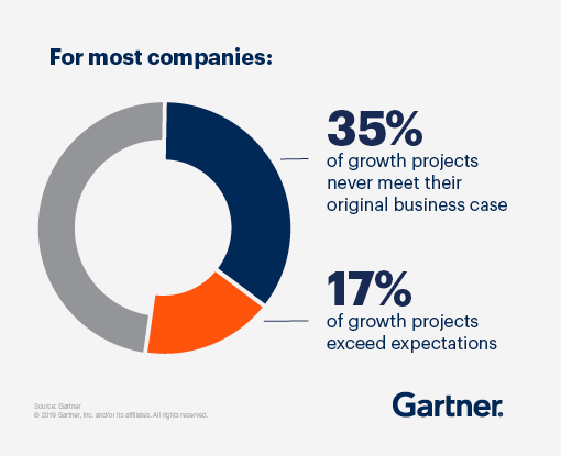 For most companies, 35% of growth projects never meet their original business case and only 17% of growth projects exceed expectations.