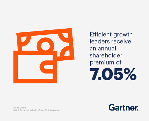 Efficient growth leaders receive an annual shareholder premium of 7.05%.