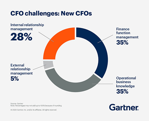 Pie chart describing the CFO Challenges for new CFOs.