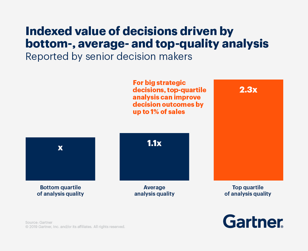 A graph showing the Indexed value of decisions driven by bottom-, average-, and top-quality analysis, reported by senior decision makers.