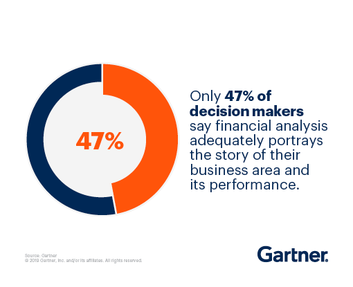 Only 47% of decision makers say financial analysis adequitely portrays the story of their business area and its performance.