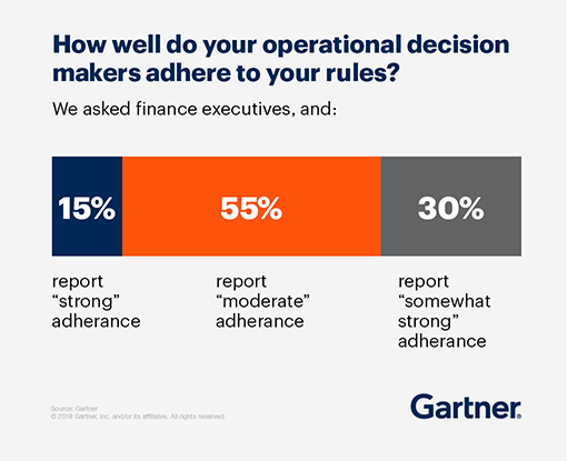 How many operational decision makers adhere to your rules? 15% report strong adherence, 55% report moderate adherence, 30% report somewhat strong adherence.