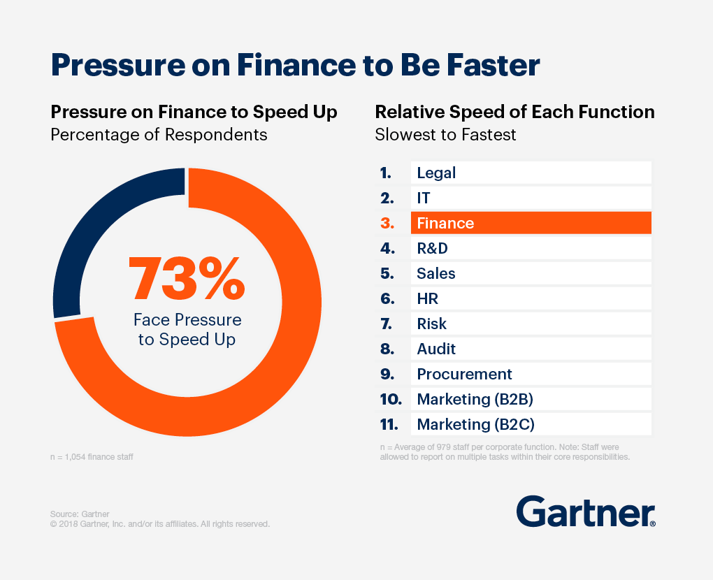 73% of respondents in finance face pressure to speed up. Finance is currently the third slowest, after legal and information technology.