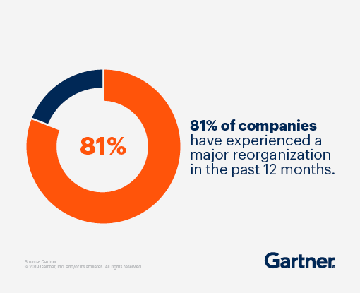 81% of companies have experienced a major reorganization in the past 12 months.