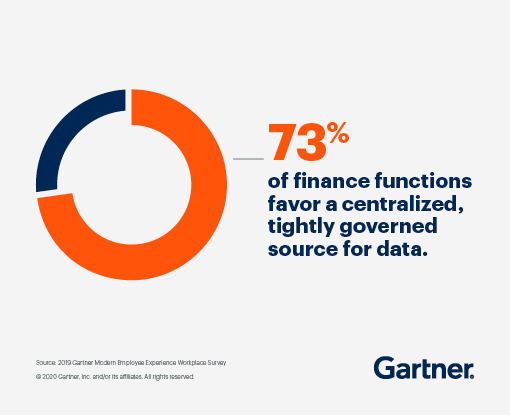 73% of finance functions favor a centralized, tightly governed source for data.