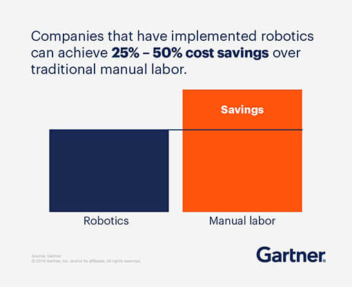 Companies that have implemented robotics can achieve 25%-50% cost savings over traditional manual labor.