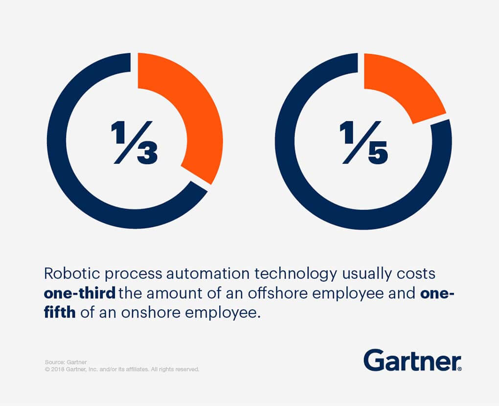 Robotic process automation technology usually costs one-third the amount of an offshore employee and one-fifth of an onshore employee.