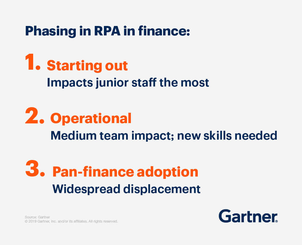 Phasing in RPA in finance: 1. Starting out: Impacts junior staff the most. 2. Operational: Medium team impact; new skills needed. 3. Pan-finance adoption: Widespread displacement