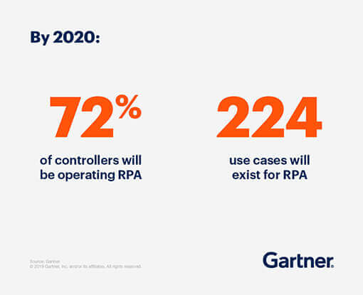 By 2020: 72% of controllers will be operating finance RPA and 224 use cases will exist for RPA.