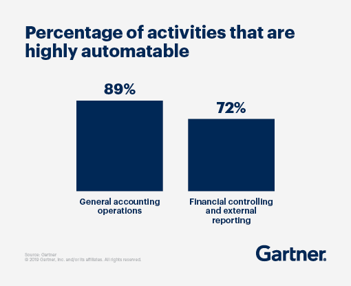 89% of general accounting operations and 72% of financial reporting are highly automatable with finance RPA.