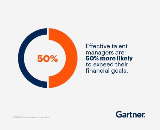 Effective talent managers are 50% more likely to exceed their financial goals.
