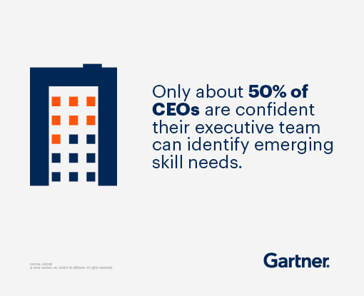 Only about 50% of CEOs are confident their executive team can identify emerging skill needs.