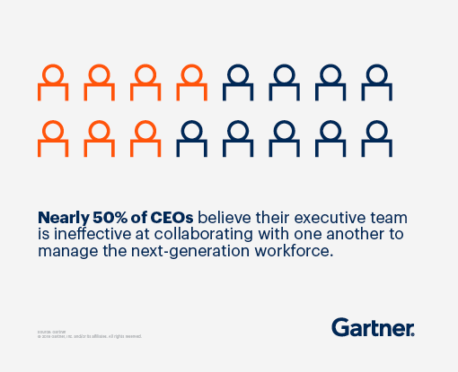 Nearly 50% of CEOs believe their executive team is ineffective at collaborating with one another to manage the next-generation workforce.