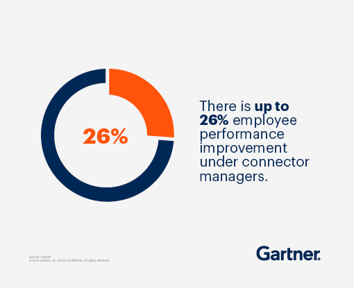 There is up to 26% employee performance improvement under connector managers.