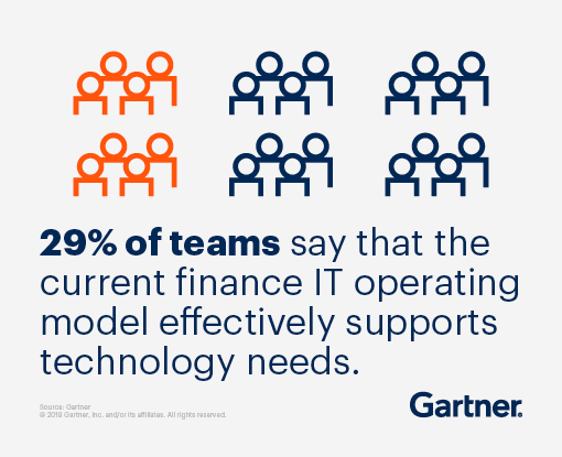 29% of teams say that the current finance IT operating model effectively supports technology needs.