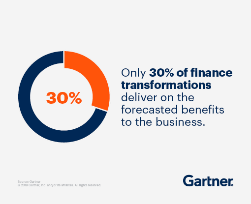 Only 30% of finance transformations deliver on the forecasted benefits to the business.