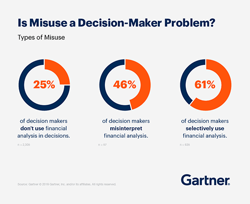 25% of decision makers don't use financial analysis in decisions. 46% of decision makers misinterpret financial analysis. 61% of decision makers selectively use financial analysis