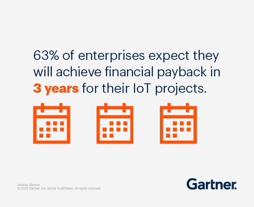 63% of enterprises expect they will achieve financial payback in 3 years for their IoT projects.