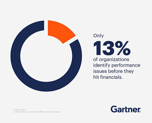 Only 13% of organizations identify performance issues before they hit financials.