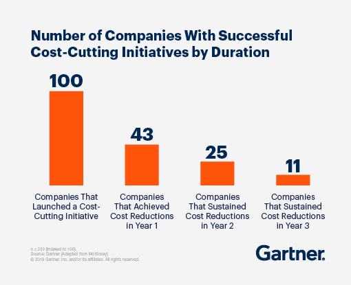 Many successful cost-cutting initiatives happen in the first year.