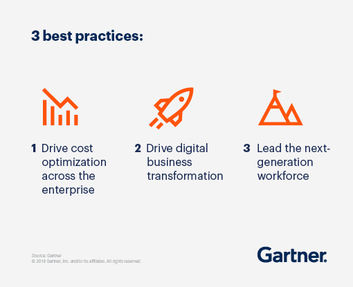 3 best practices: 1. drive cost optimization across the enterprise, 2. drive digital business transformation, 3. lead the next generation workforce