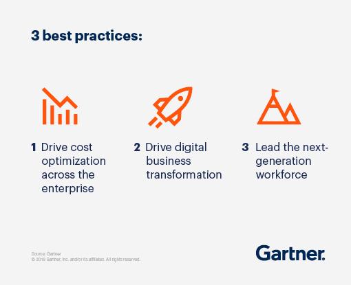 3 best practices: 1. drive cost optimization across the enterprise, 2. drive digital business transformation, 3. lead the next generation workforce