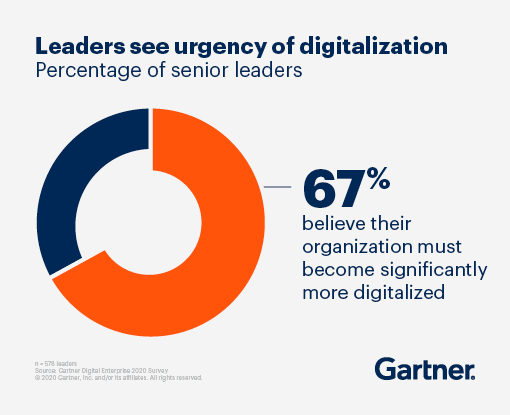 Leaders see urgency of digitalization. 67% of senior leaders believe their organization must become significantly more digitalized.