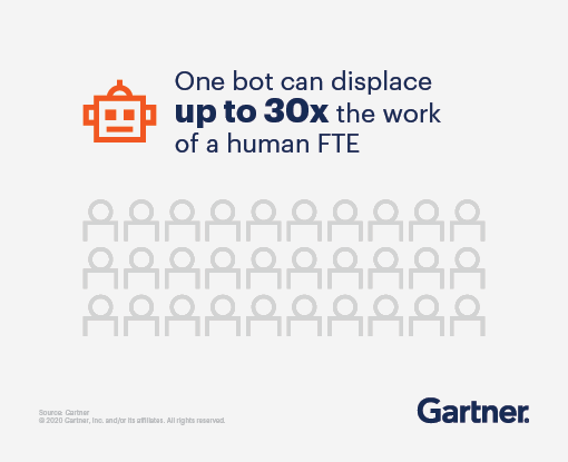 One RPA bot can displace up to 30% of the work of a human full time employee (FTE).