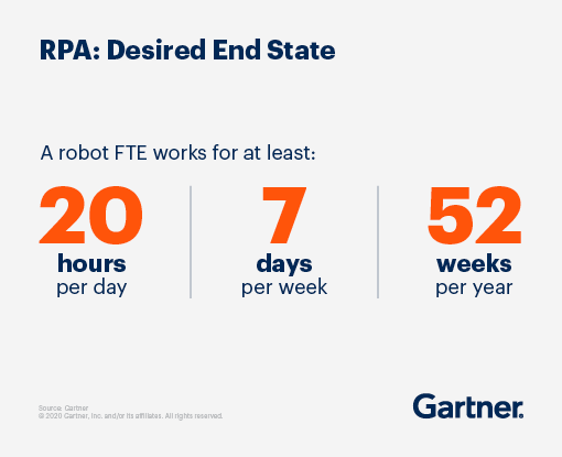 RPA desired end state: A robot works for at least 20 hours per day, 7 days per week and 52 weeks per year.
