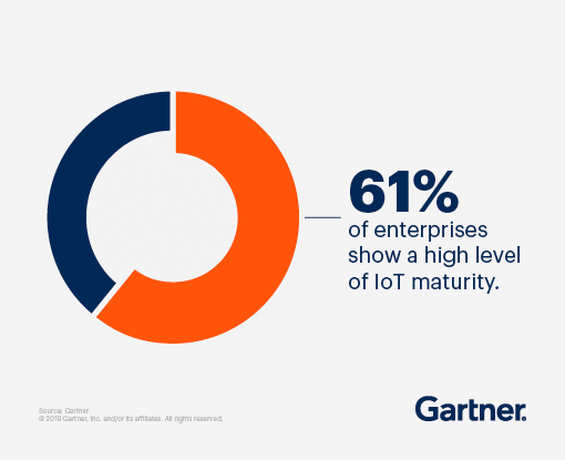 61% of enterprises show a high level of IoT maturity.