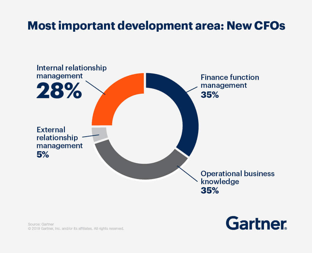 Pie chart describing the most important development area for new CFOs. Internal relationship management occupies 28 percent, finance function management occupies 35 percent, operational business knowledge occupies 35 percent, and external relationship management occupies 5 percent.