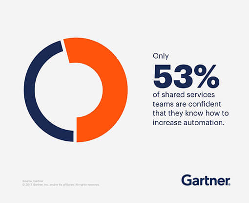 Only 53% of shared services teams are confident that they know how to increase automation.