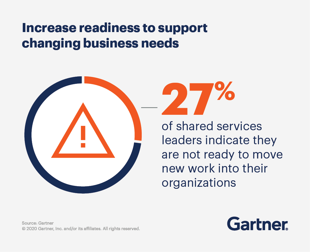 Increase readiness to support changing business needs. 27% of shared services leaders indicate they are not ready to move new work into their organizations.
