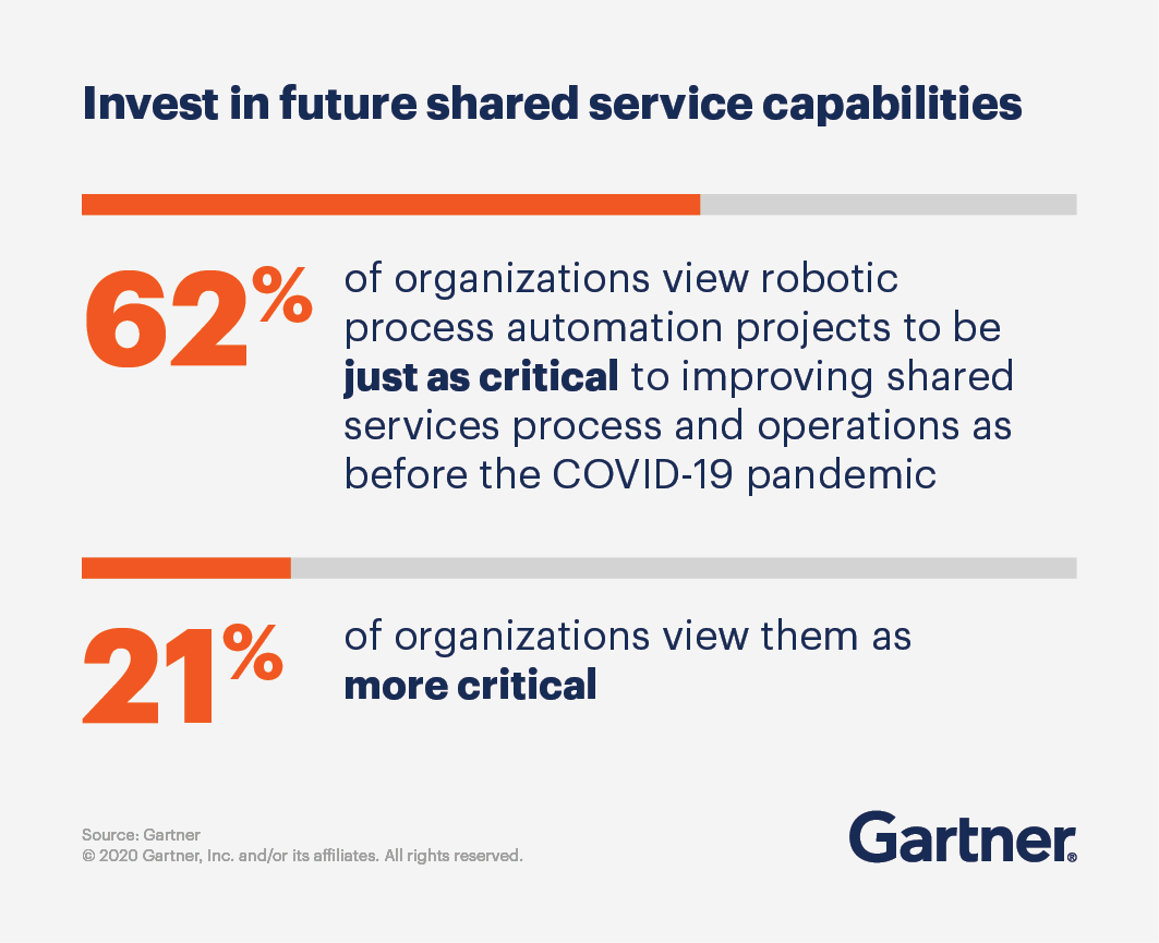 Invest in future shared service capabilities. 62% of organizations view robotic process automation projects to be just as critical to improving shared services process and operations as before the COVID-19 pandemic, and 21% of organizations view them as more critical.