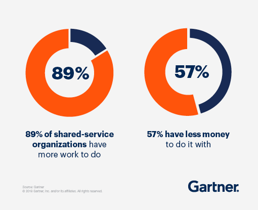 89% of shared-service organizations have more work to do and 57% have less money to do it with