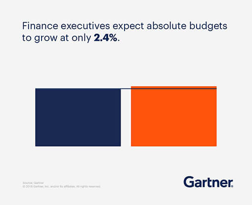 Finance executives expect absolute budgets to grow at only 2.4%