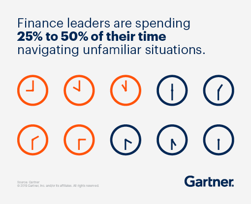 Finance leaders are spending 25% to 50% of their time navigating unfamiliar situations.