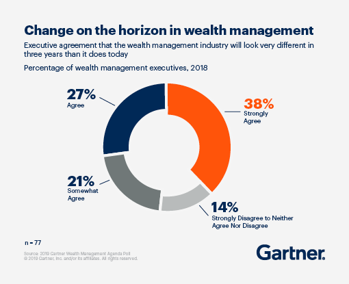 Change on the horizon in wealth management. 38% of executives strongly agree that the wealth management industry will look very different in three years than it does today.