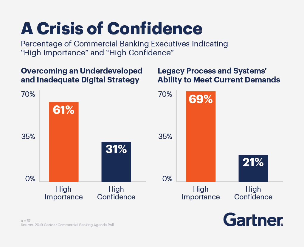 "A Crisis of Confidence: A bar graph displaying the percentage of commercial banking executives indicating ""high importance"" and ""high confidence."""