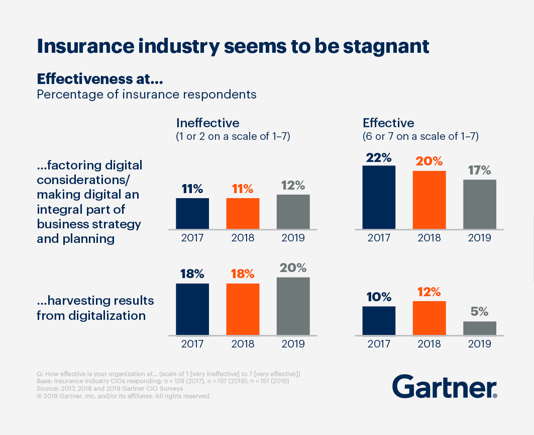 Insurance Industry seems to be stagnant. Draphs displaying effectiveness of respondents at factoring digital considerations/making digital an integral part of business strategy and planning and at harvesting results from digitalization.