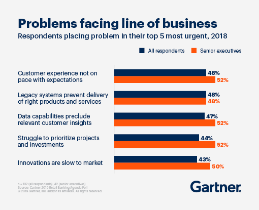top five most urgent problems facing line of business: customer experience not on pace with expectations, legacy systems prevent delivery of right products and services, data capabilities preclude relevant customer insights, struggle to prioritize projects and investments, innovations are slow to market